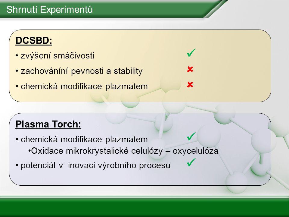 Shrnutí Experimentů DCSBD: Plasma Torch: zvýšení smáčivosti 