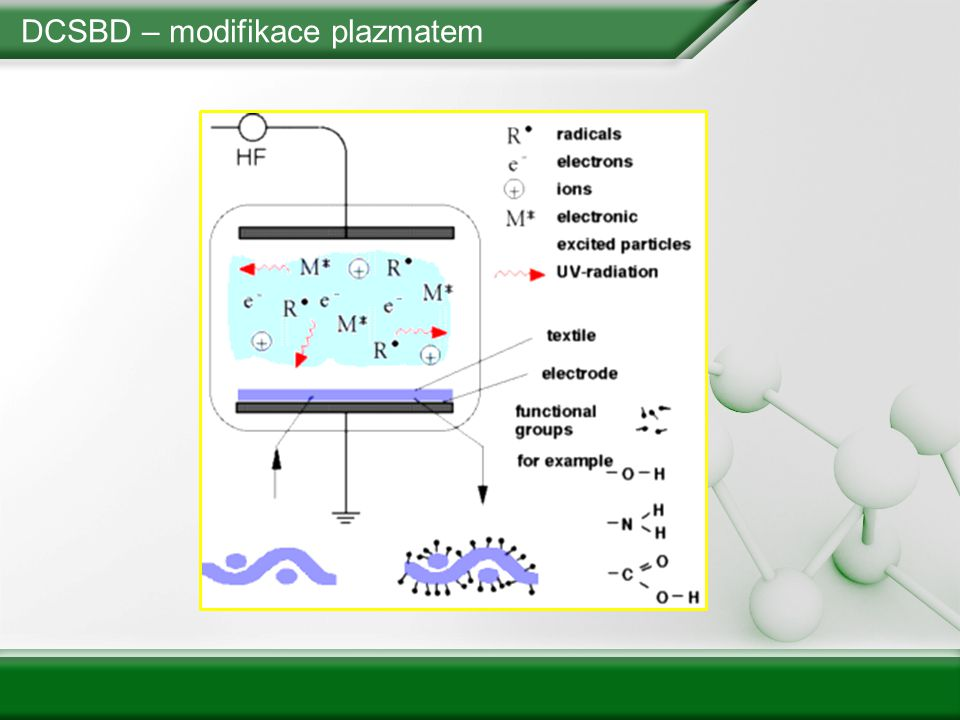 DCSBD – modifikace plazmatem