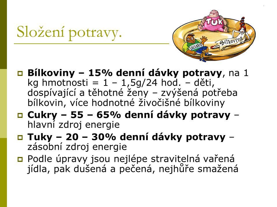 Složení potravy.