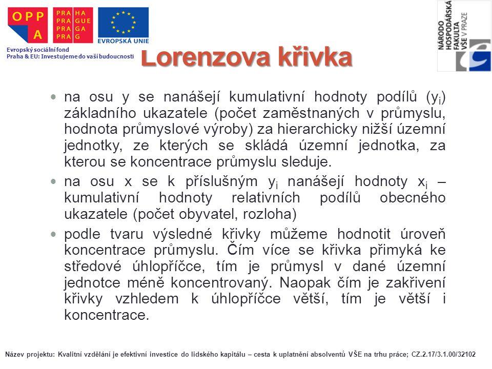 Lorenzova křivka Evropský sociální fond. Praha & EU: Investujeme do vaší budoucnosti.