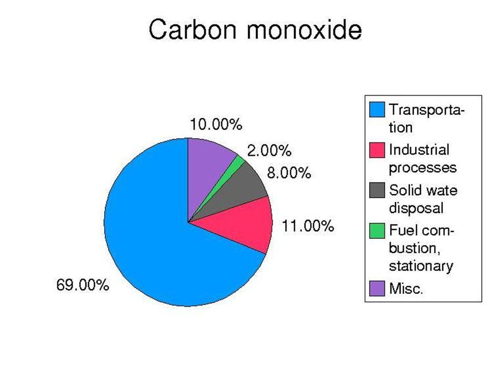Oxid uhelnatý (CO) Zdroje Mechanismus toxického účinku