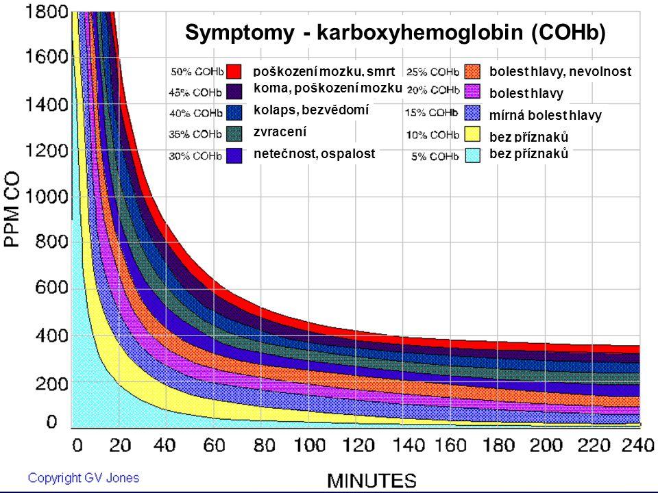 Symptomy - karboxyhemoglobin (COHb)