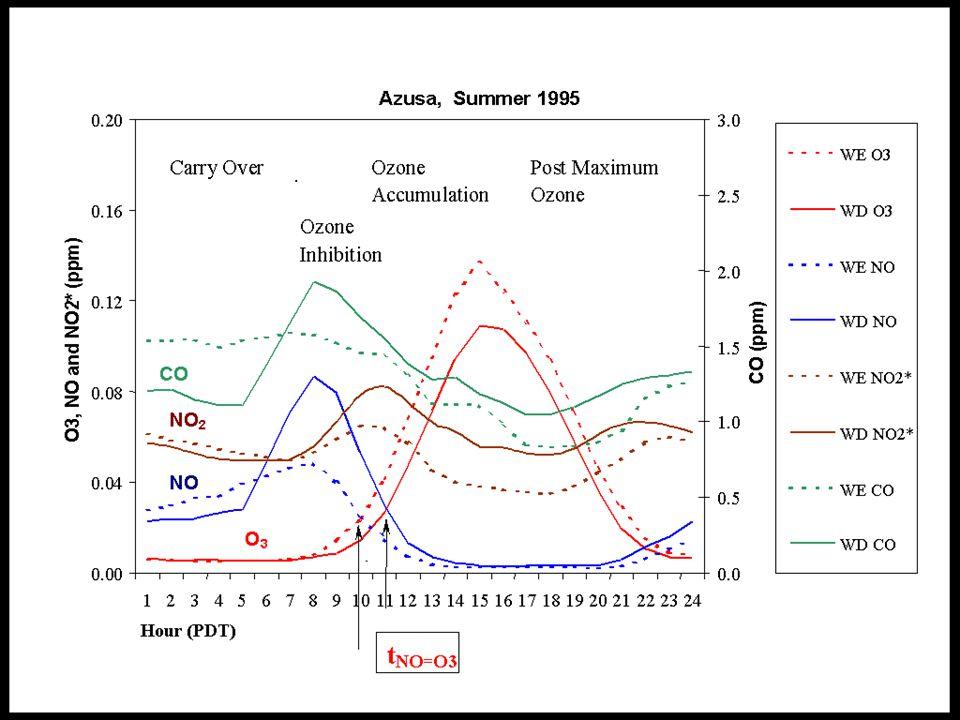 Oxidy dusíku NOx Mechanismus toxického účinku N2O5