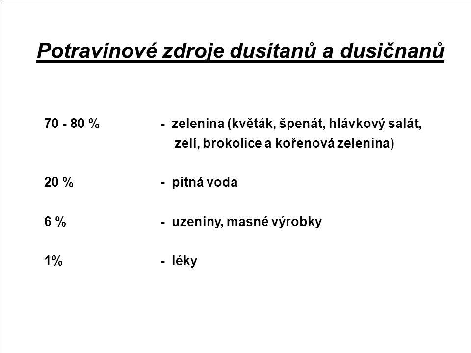 Dusičnany a dusitany (NO3- a NO2-)