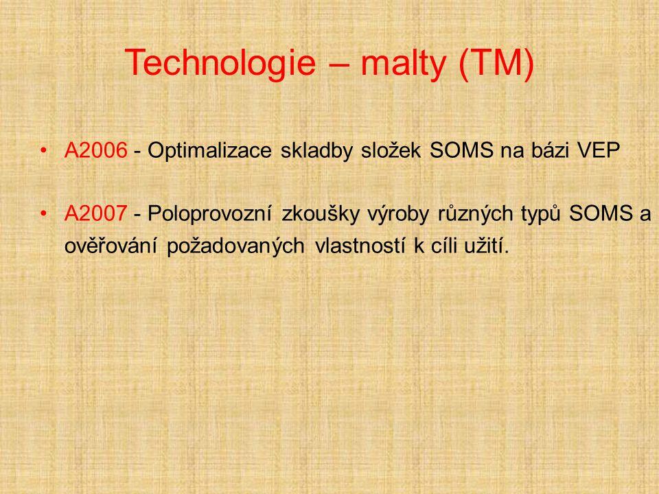 Technologie – malty (TM)