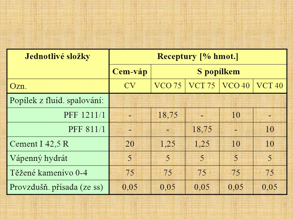 Popílek z fluid. spalování: PFF 1211/1 - 18,75 10 PFF 811/1