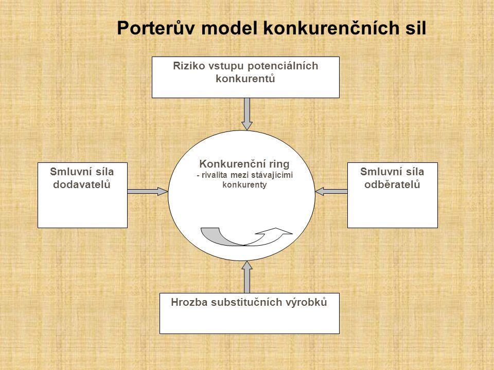 Porterův model konkurenčních sil