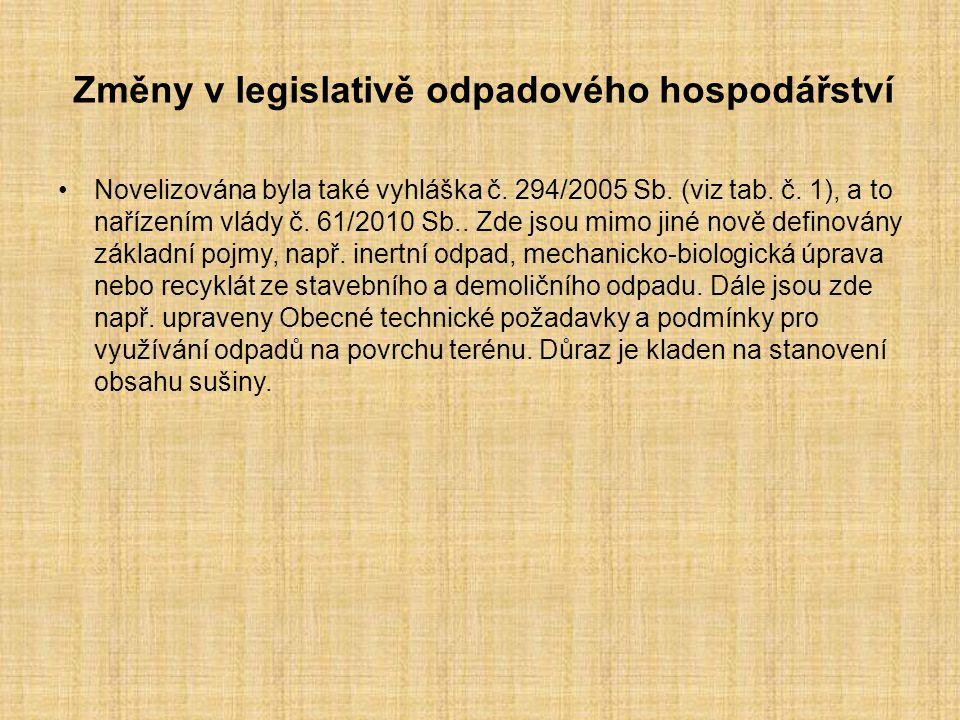 Změny v legislativě odpadového hospodářství