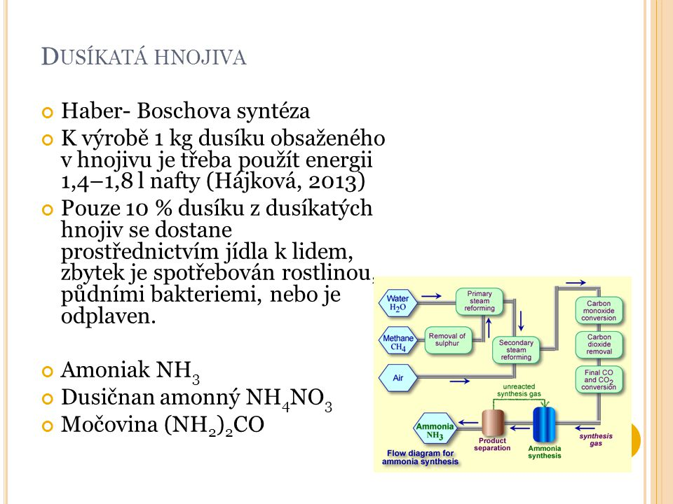 Dusíkatá hnojiva Haber- Boschova syntéza