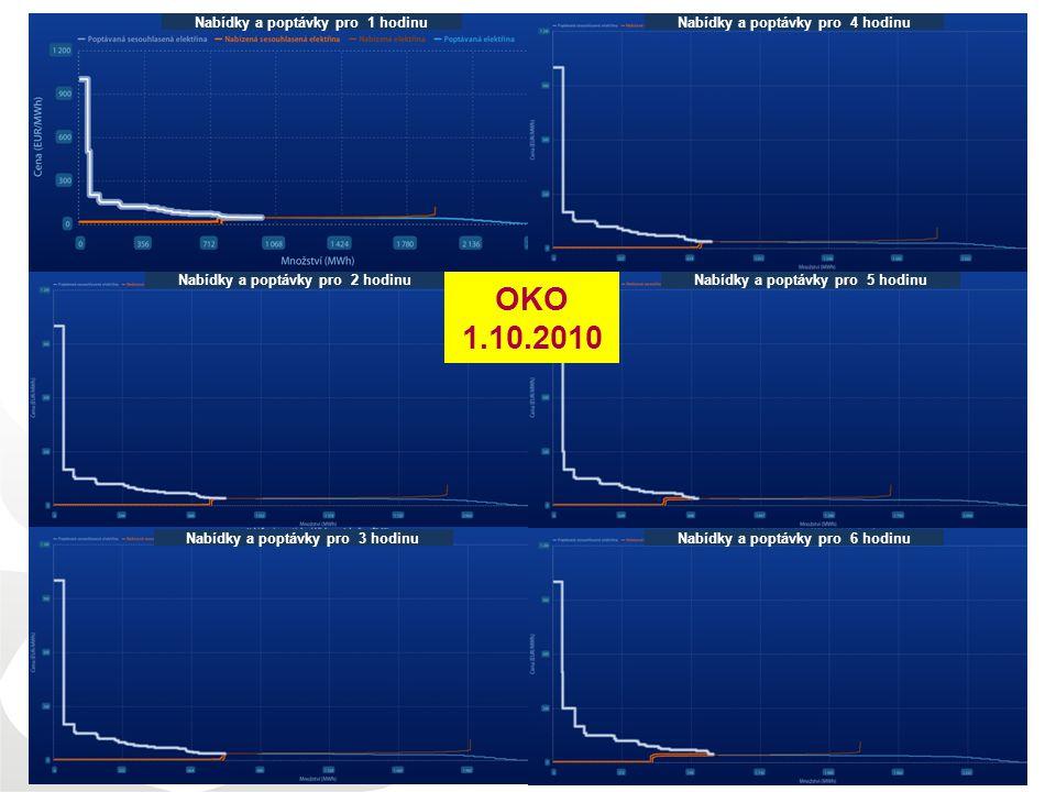 OKO 1.10.2010 13.01.2011 Nabídky a poptávky pro 1 hodinu