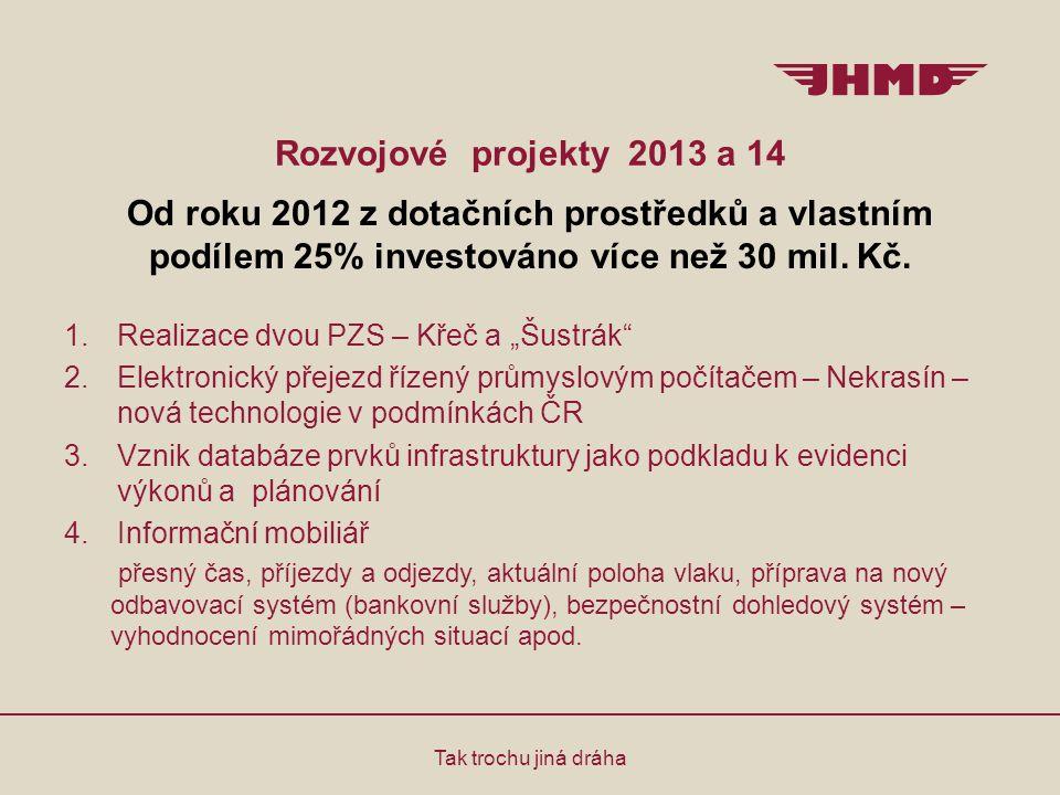 Rozvojové projekty 2013 a 14 Od roku 2012 z dotačních prostředků a vlastním podílem 25% investováno více než 30 mil. Kč.