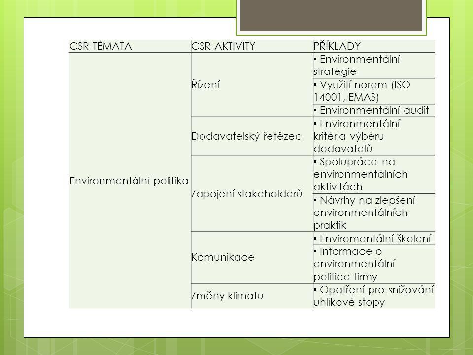 CSR TÉMATA CSR AKTIVITY. PŘÍKLADY. Environmentální politika. Řízení. ▪ Environmentální strategie.