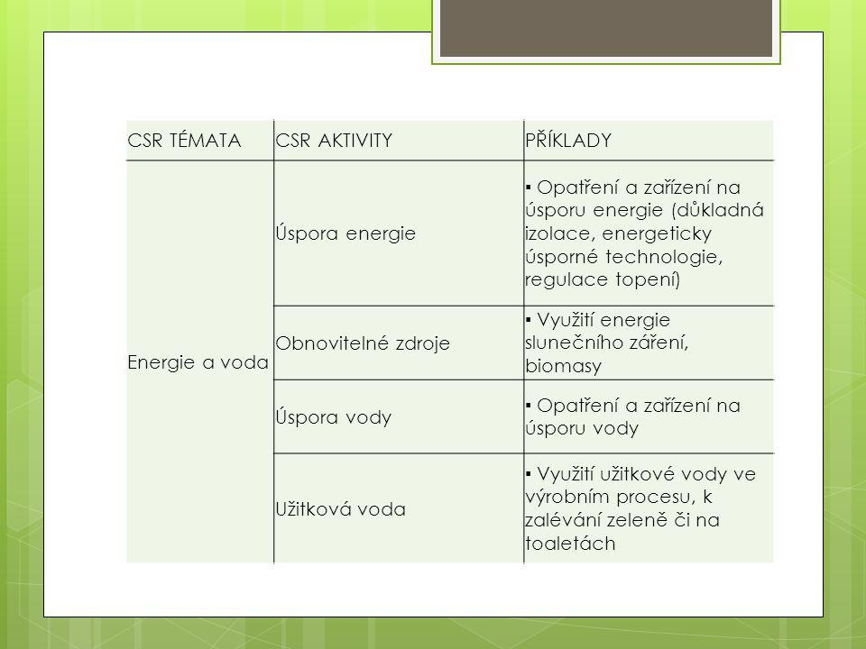 CSR TÉMATA CSR AKTIVITY. PŘÍKLADY. Energie a voda. Úspora energie.