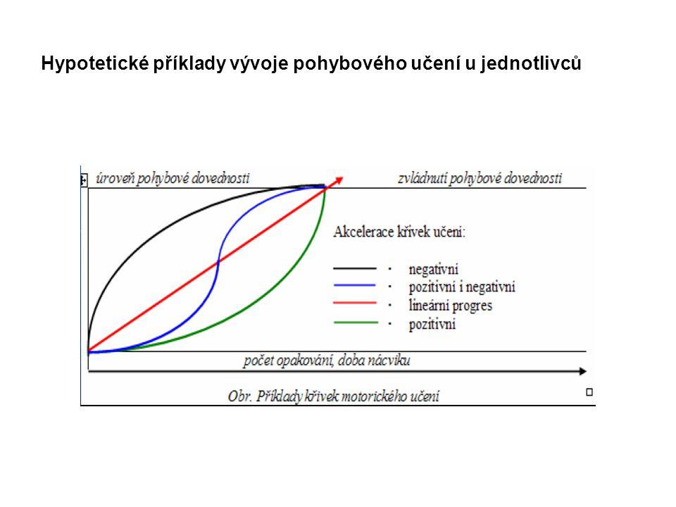 Hypotetické příklady vývoje pohybového učení u jednotlivců