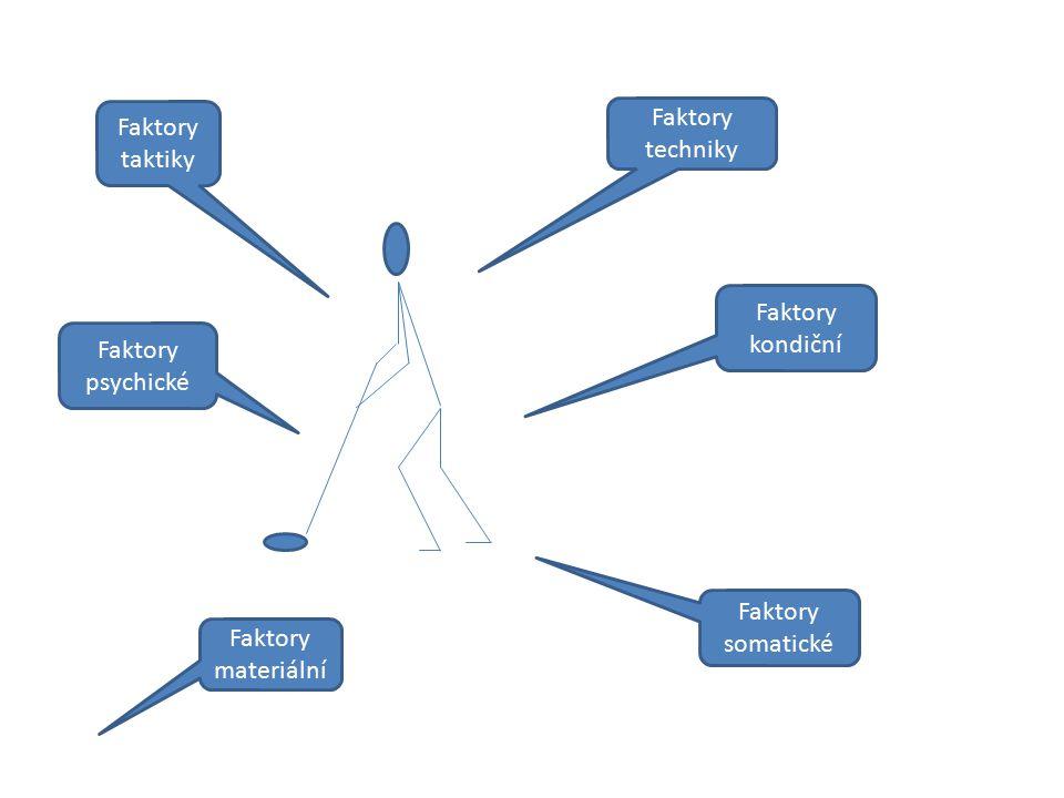 Faktory taktiky Faktory techniky. Faktory kondiční.