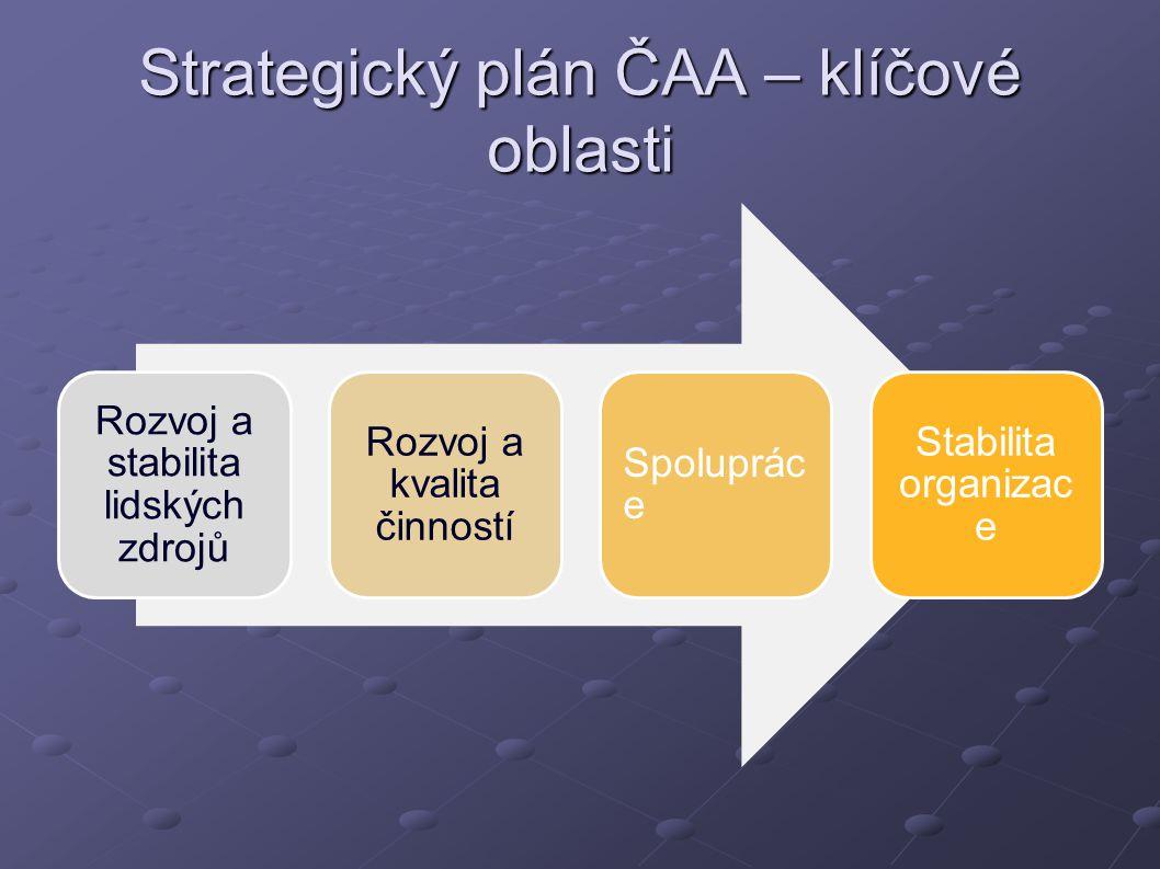 Strategický plán ČAA – klíčové oblasti