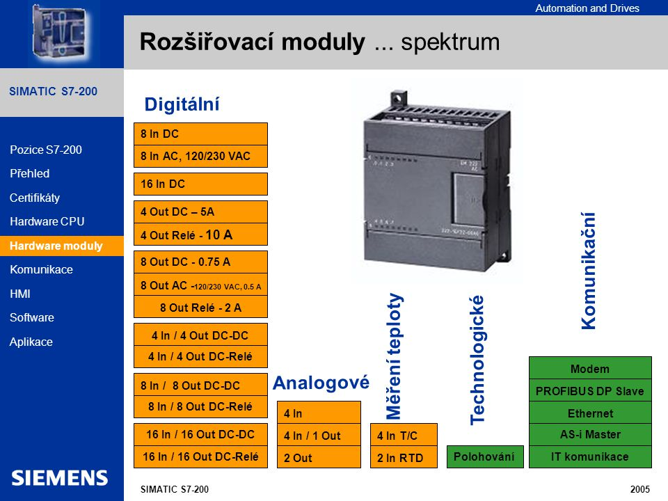 Rozšiřovací moduly ... spektrum