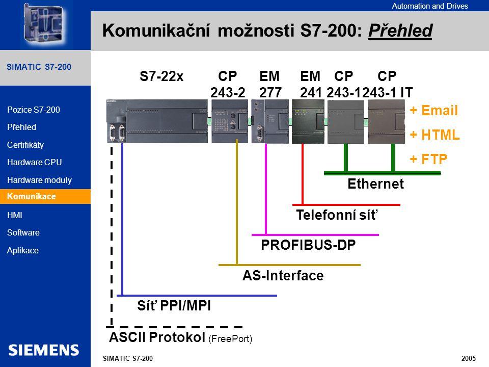 Komunikační možnosti S7-200: Přehled