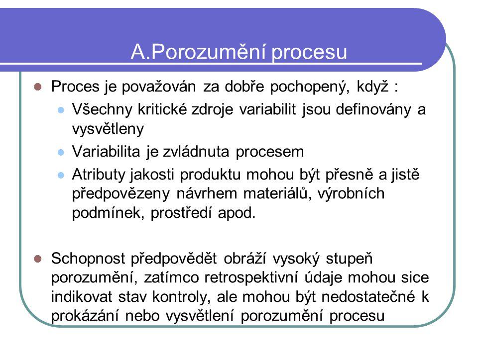 A.Porozumění procesu Proces je považován za dobře pochopený, když :