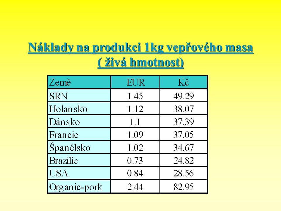Náklady na produkci 1kg vepřového masa ( živá hmotnost)