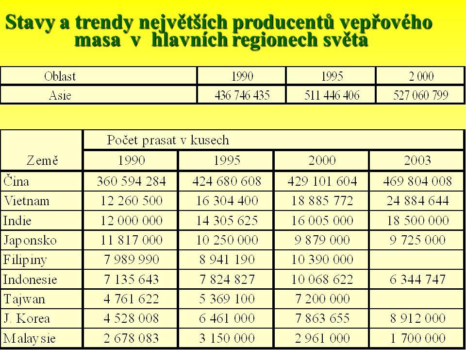 Stavy a trendy největších producentů vepřového
