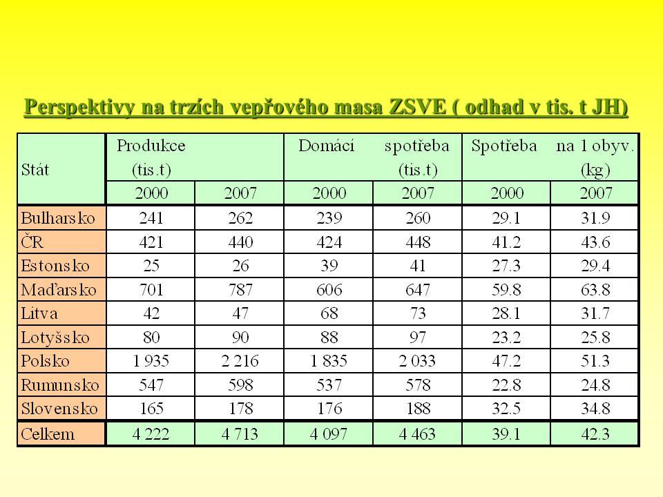 Perspektivy na trzích vepřového masa ZSVE ( odhad v tis. t JH)