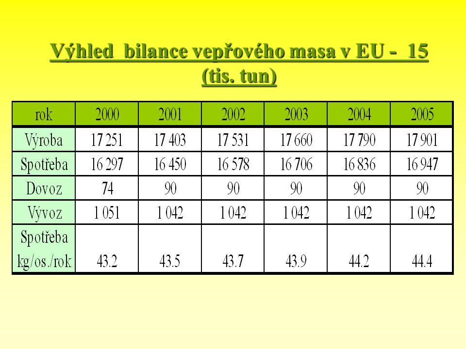 Výhled bilance vepřového masa v EU - 15