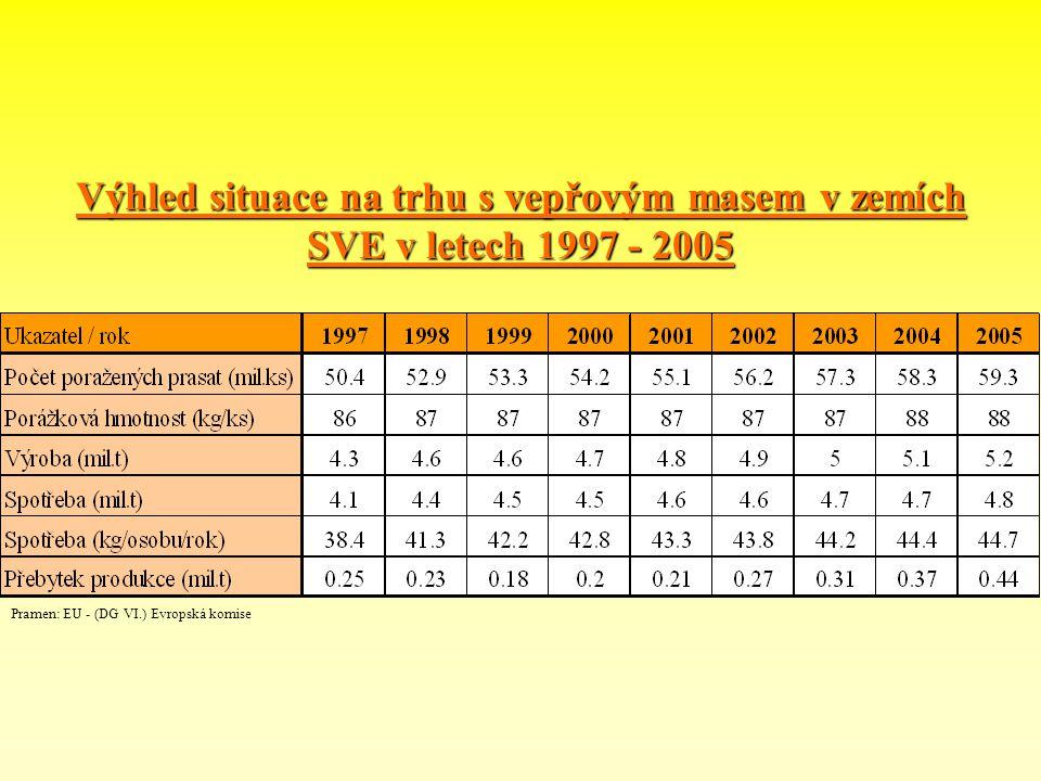 Výhled situace na trhu s vepřovým masem v zemích SVE v letech 1997 - 2005