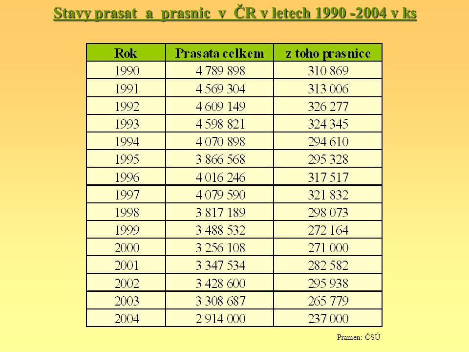 Stavy prasat a prasnic v ČR v letech 1990 -2004 v ks