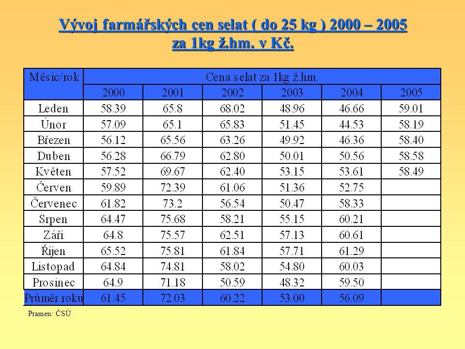 Vývoj farmářských cen selat ( do 25 kg ) 2000 – 2005