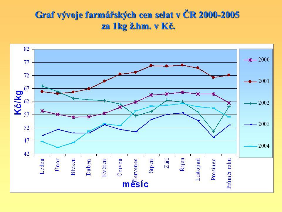 Graf vývoje farmářských cen selat v ČR 2000-2005