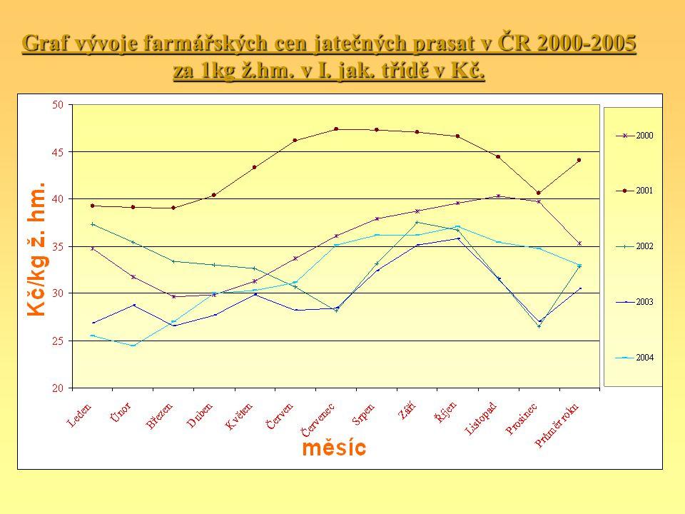 Graf vývoje farmářských cen jatečných prasat v ČR 2000-2005