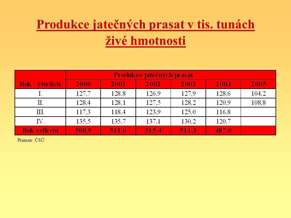 Produkce jatečných prasat v tis. tunách