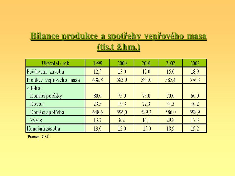 Bilance produkce a spotřeby vepřového masa