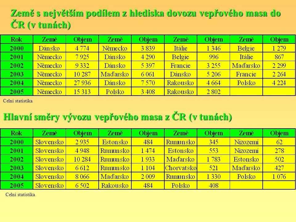 Hlavní směry vývozu vepřového masa z ČR (v tunách)