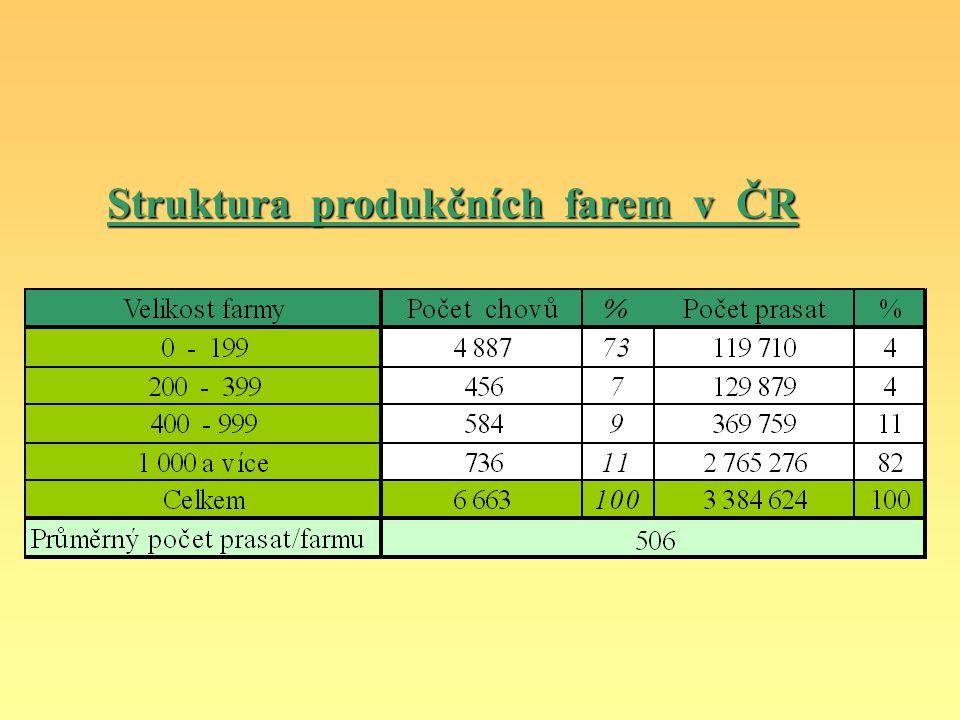 Struktura produkčních farem v ČR
