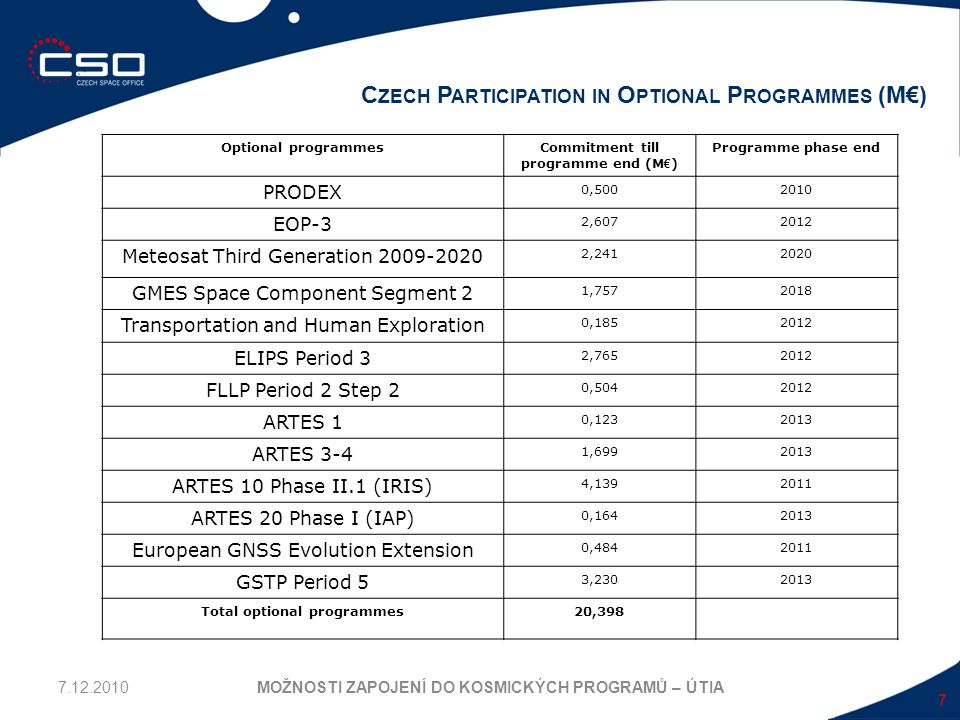 Czech Participation in Optional Programmes (M€)