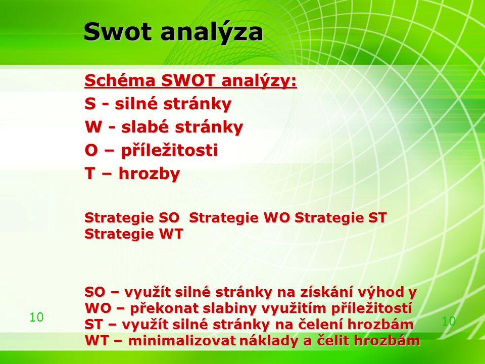 Swot analýza Schéma SWOT analýzy: S - silné stránky W - slabé stránky