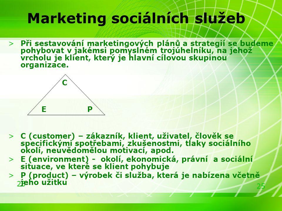 Marketing sociálních služeb