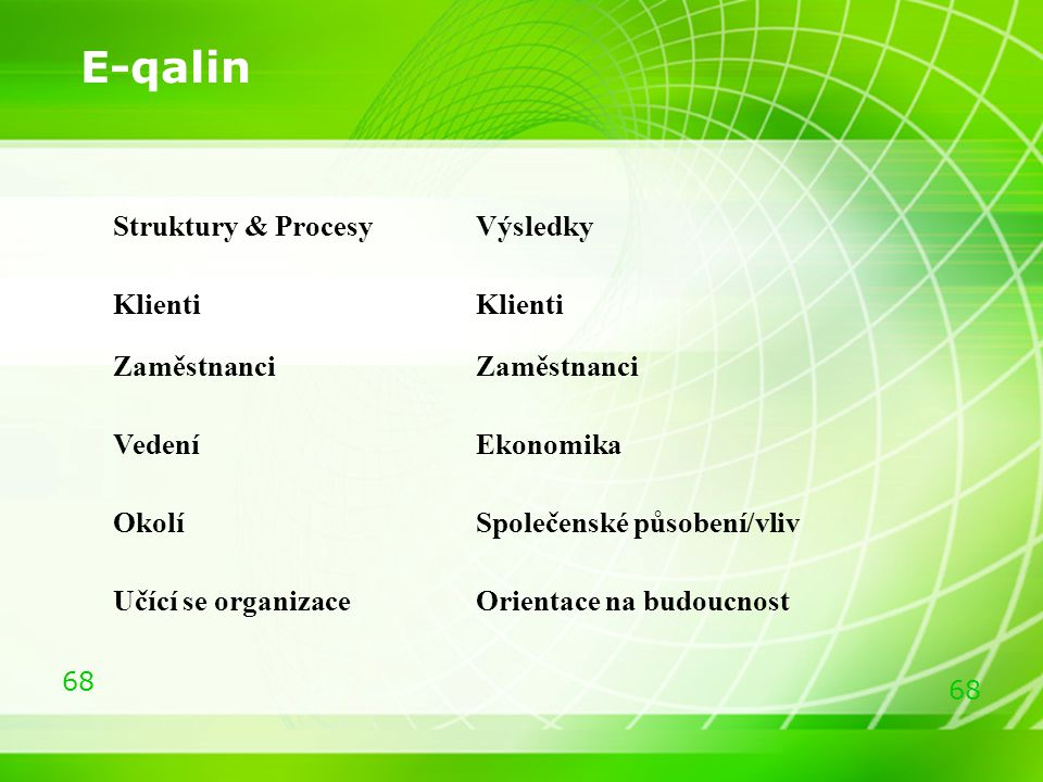 E-qalin Struktury & Procesy Výsledky Klienti Zaměstnanci Vedení