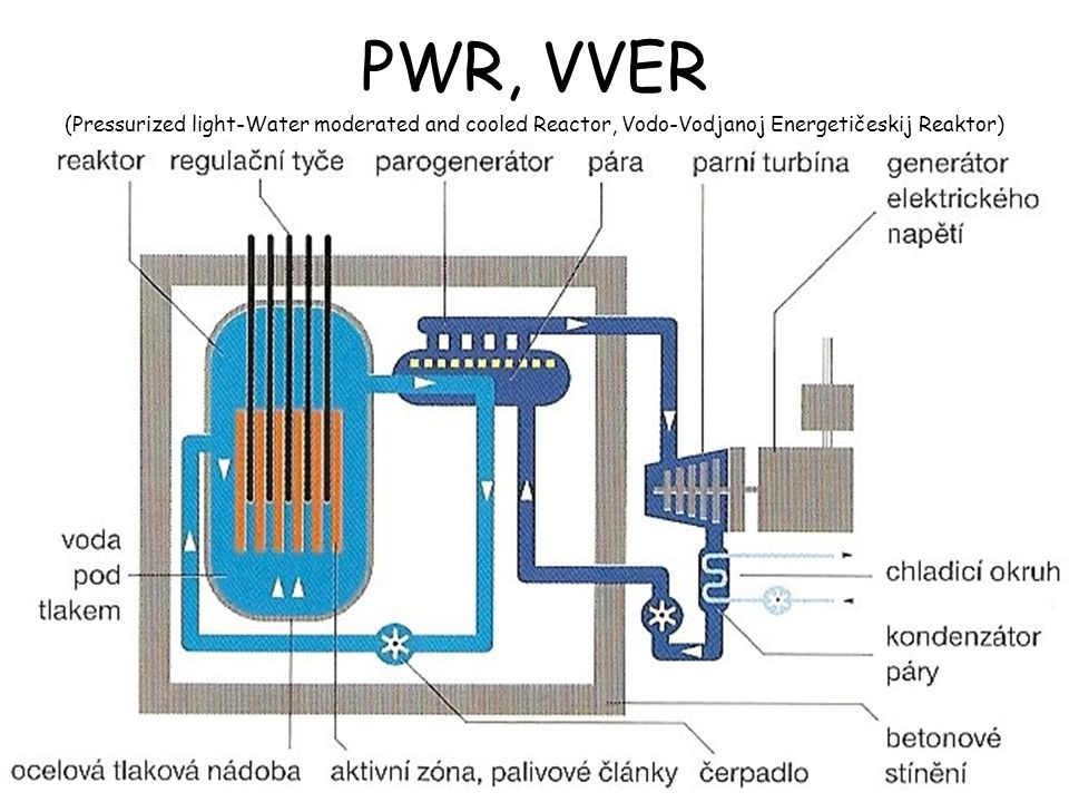 PWR, VVER (Pressurized light-Water moderated and cooled Reactor, Vodo-Vodjanoj Energetičeskij Reaktor)