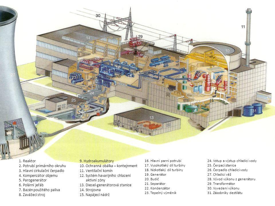 1. Reaktor 2. Potrubí primárního okruhu. 3. Hlavní cirkulační čerpadlo. 4. Kompenzátor objemu. 5. Parogenerátor.
