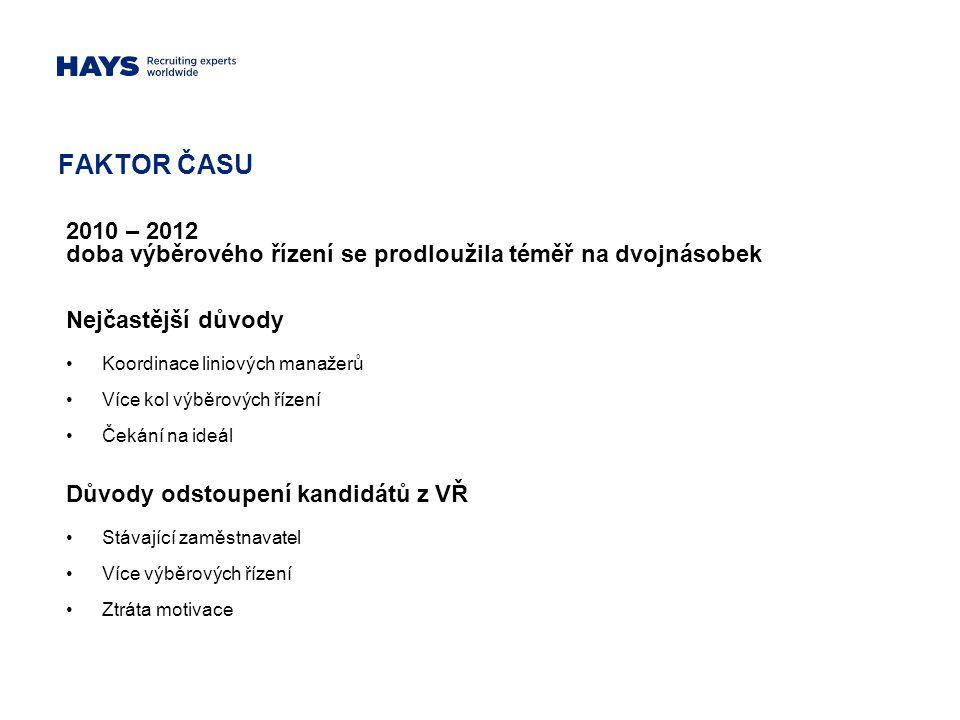 FAKTOR ČASU 2010 – 2012. doba výběrového řízení se prodloužila téměř na dvojnásobek. Nejčastější důvody.