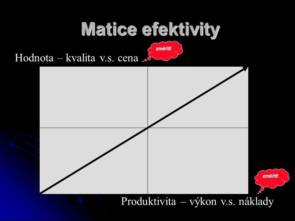 Matice efektivity Hodnota – kvalita v.s. cena