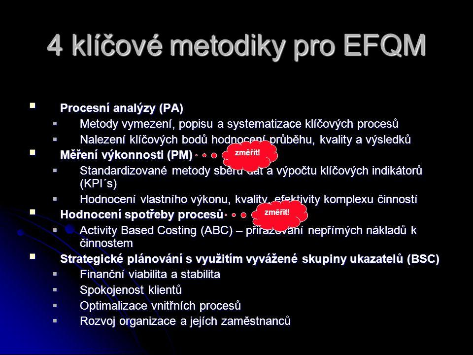 4 klíčové metodiky pro EFQM