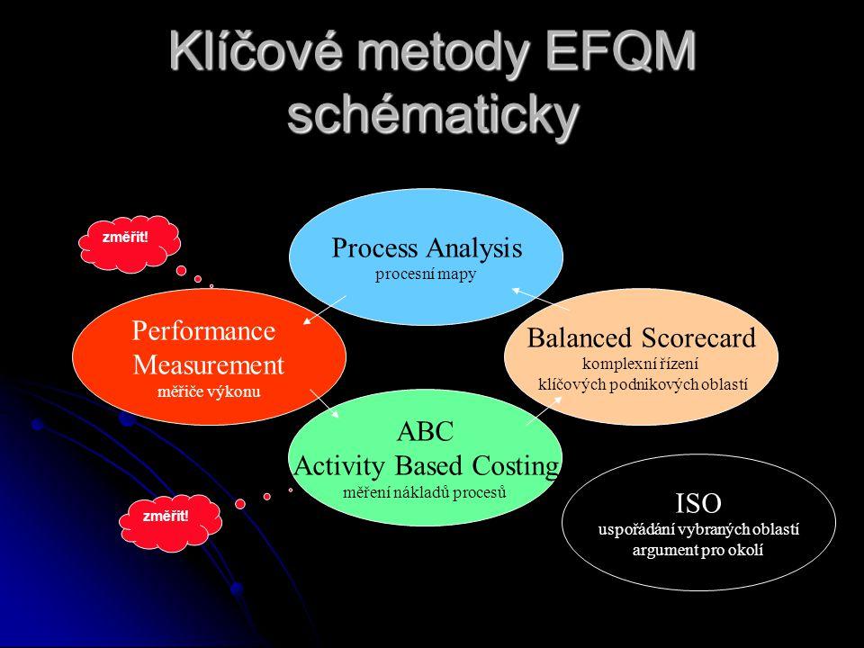 Klíčové metody EFQM schématicky