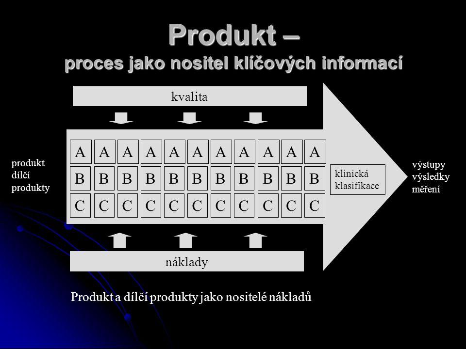 Produkt – proces jako nositel klíčových informací