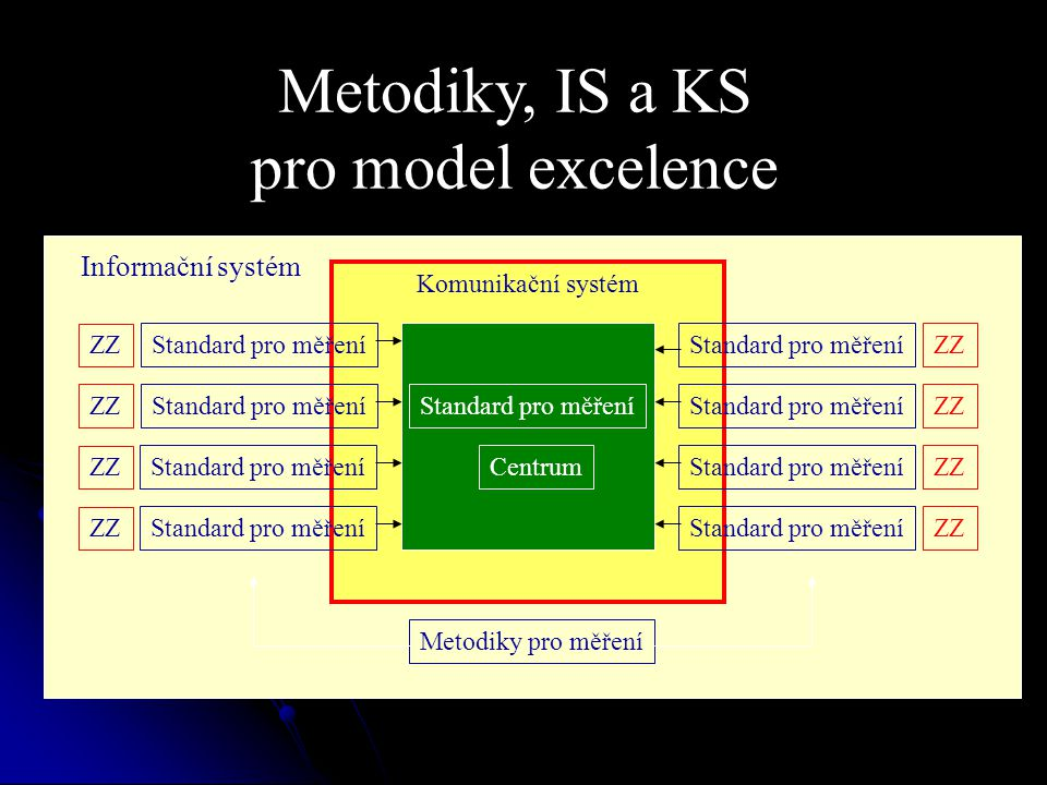 Metodiky, IS a KS pro model excelence