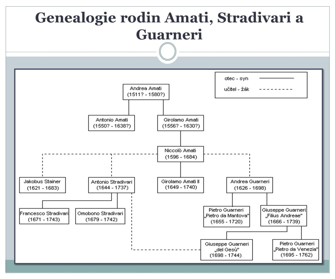 Genealogie rodin Amati, Stradivari a Guarneri