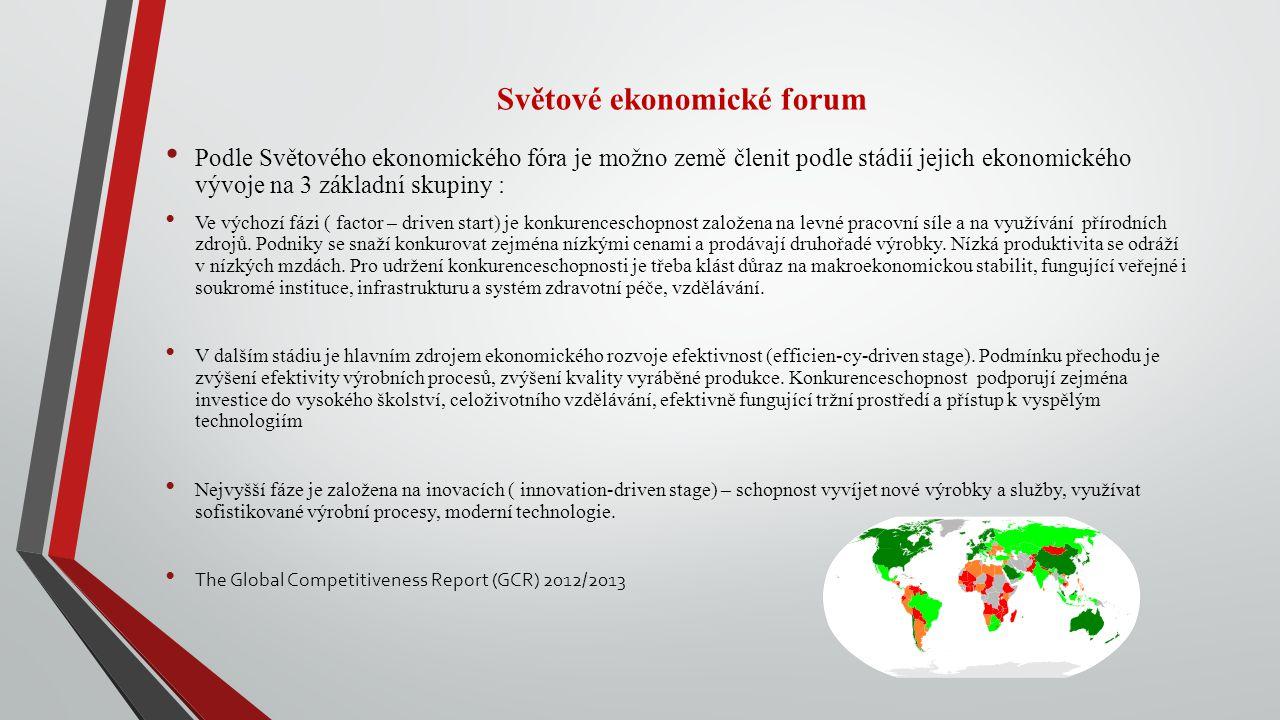 Světové ekonomické forum